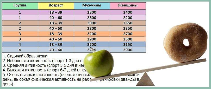 Сколько кушать калории чтобы похудеть