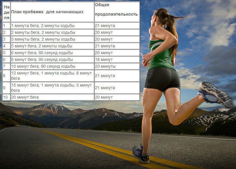 Бег Сколько Можно Похудеть. Бегаем на результат или бег для похудения по утрам