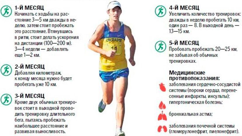 Таблица похудения при беге